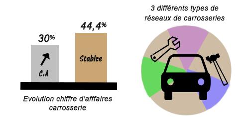 Le marché de la carrosserie automobile